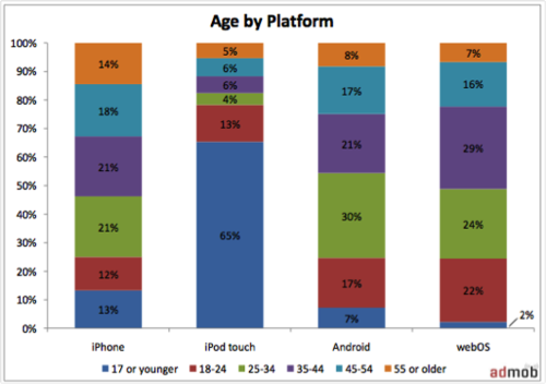 Users by age